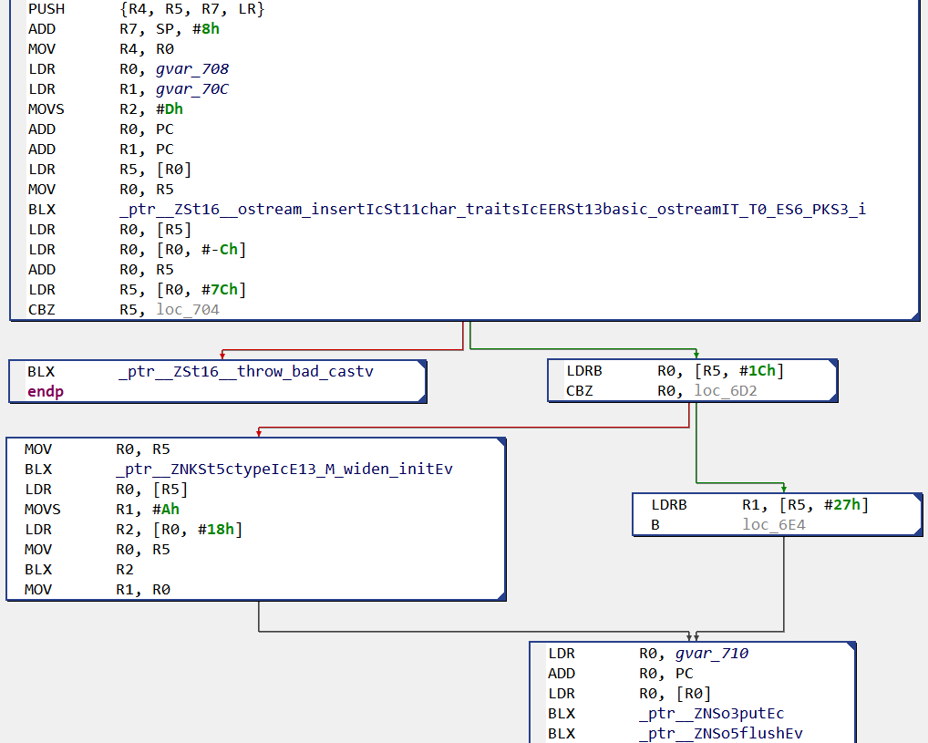 Jeb Decompiler In Action Pnf Softwares Blog Standard Library 038 String Formatting For Avr Control Flow Graph Of Arm Hello World With Gnustl Dynamically Linked Note That Displays Mangled Names When Api Calls Correspond To External Routines
