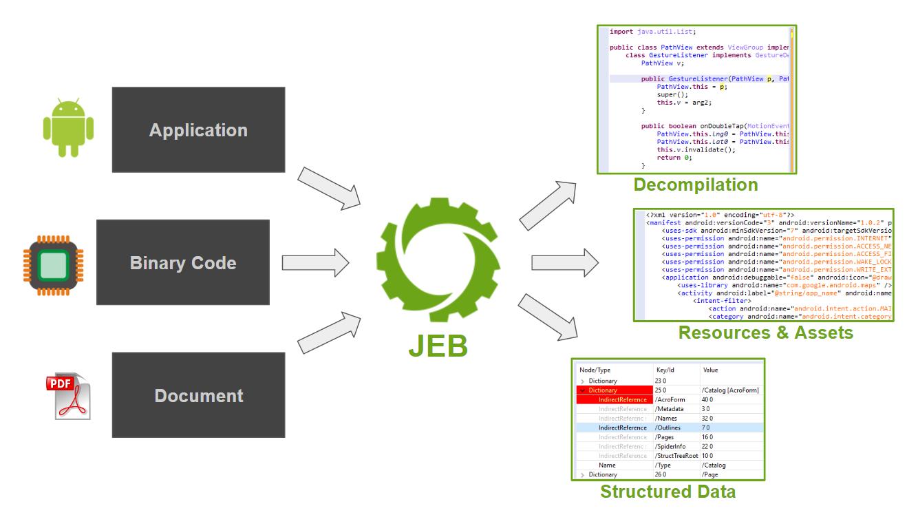JEB Decompiler